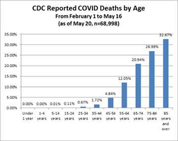 https://childrenshealthdefense.org/wp-content/uploads/06-04-20-CDC-Deaths.png